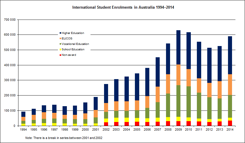 Image source: Australian Government Department of Education