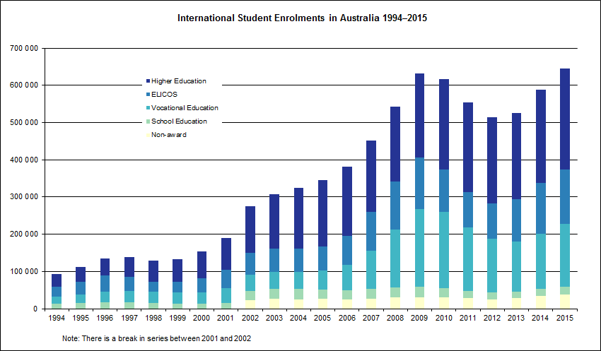 International Student Data 2015